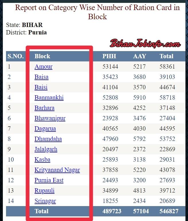 Bihar Ration Card List Block Wise