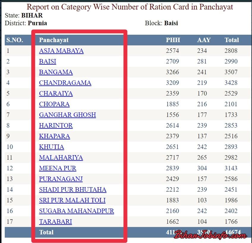Bihar Ration Card List Panchayat Wise