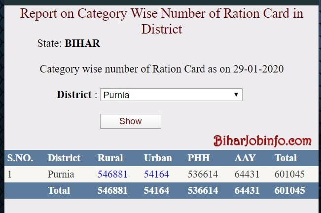 Bihar Ration Card List rural and urban Wise
